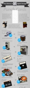 The History of Digital Storage. (Infographic)